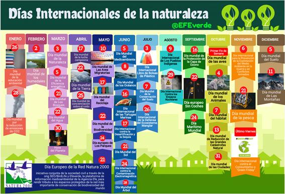 Día internacional de la naturaleza