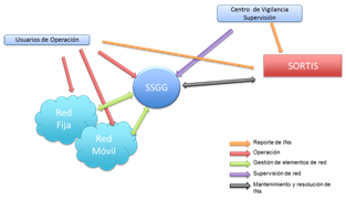 Diagram showing how Sortis manages the administration and management systems