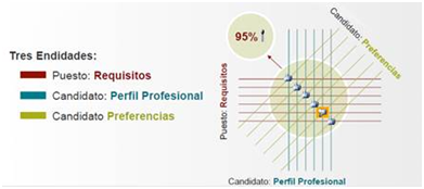 Graphical overview of how candidates are chosen with Redmatch