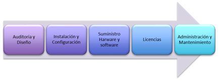 Sortis tasks performed on the management of IT Services