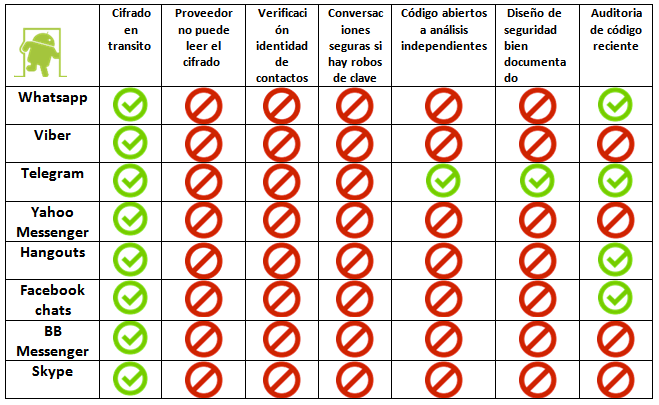 Seguridad en Whatsapp, Skype o Facebook