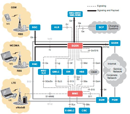 Redes Core Móviles clásicas con dominios CS y PS