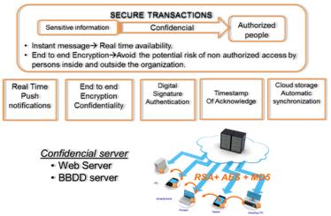Cifrado seguro de la red de mensajería Confidencial