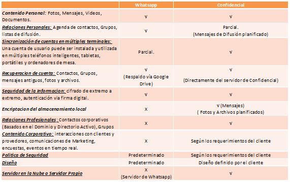 Comparativa de las aplicaciones de mensajería instantáneas Confidencial y WhatsApp