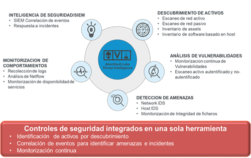 unified-security-management