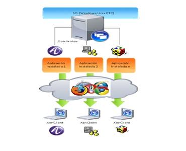 Mantenimiento plataforma Citrix Orange
